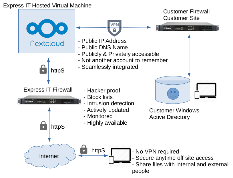 Nextcloud Hosting & on premise Active Directory integration